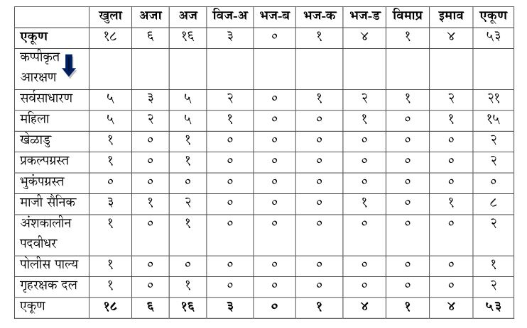 SINDHUDURG-POLICE-VACANCY