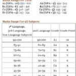 AP SSC Grades