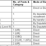 RSS Recruitment